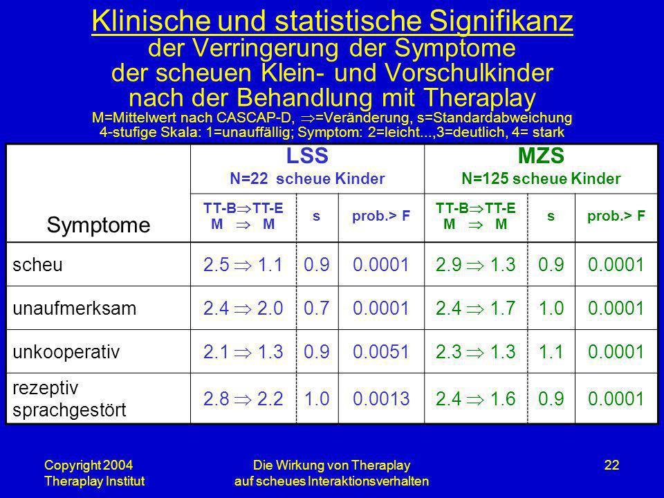 Copyright 2004 Theraplay Institut Die Wirkung von Theraplay auf scheues Interaktionsverhalten 22 Klinische und statistische Signifikanz der Verringeru