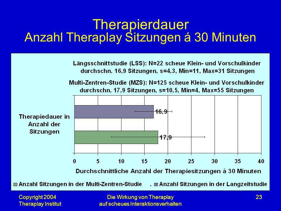 Copyright 2004 Theraplay Institut Die Wirkung von Theraplay auf scheues Interaktionsverhalten 23 Therapierdauer Anzahl Theraplay Sitzungen á 30 Minute