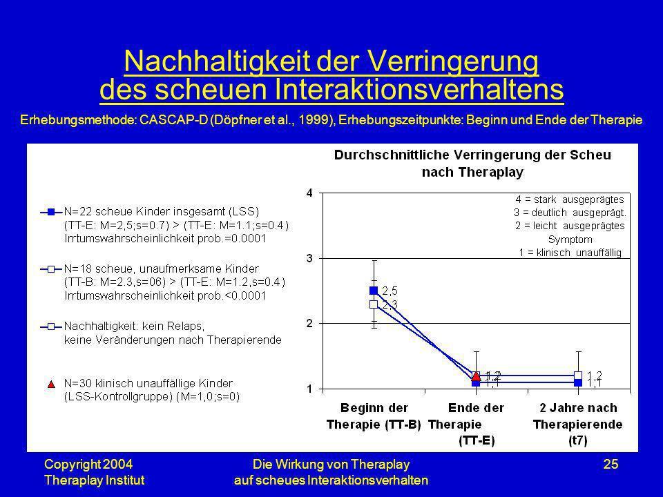 Copyright 2004 Theraplay Institut Die Wirkung von Theraplay auf scheues Interaktionsverhalten 25 Nachhaltigkeit der Verringerung des scheuen Interakti