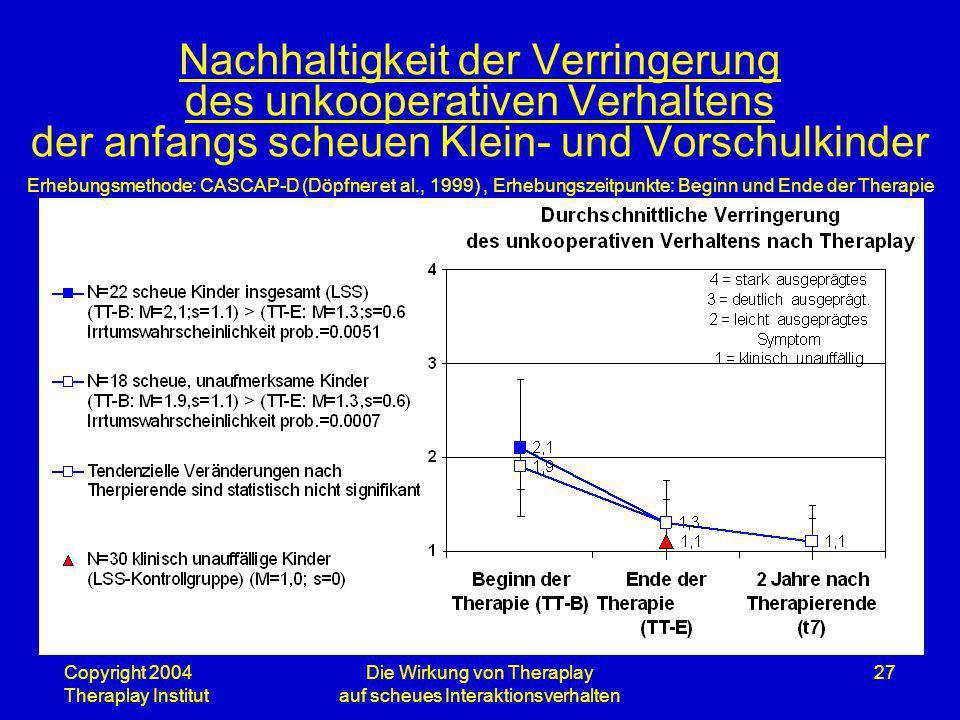 Copyright 2004 Theraplay Institut Die Wirkung von Theraplay auf scheues Interaktionsverhalten 27 Nachhaltigkeit der Verringerung des unkooperativen Ve