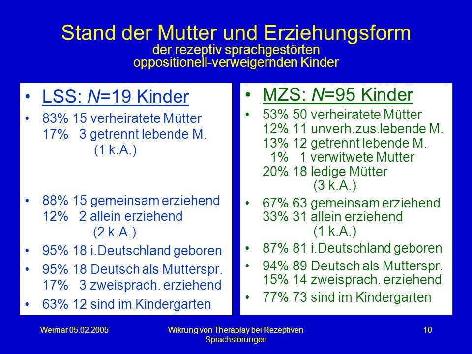 Weimar 05.02.2005Wikrung von Theraplay bei Rezeptiven Sprachstörungen 10 Stand der Mutter und Erziehungsform der rezeptiv sprachgestörten oppositionel