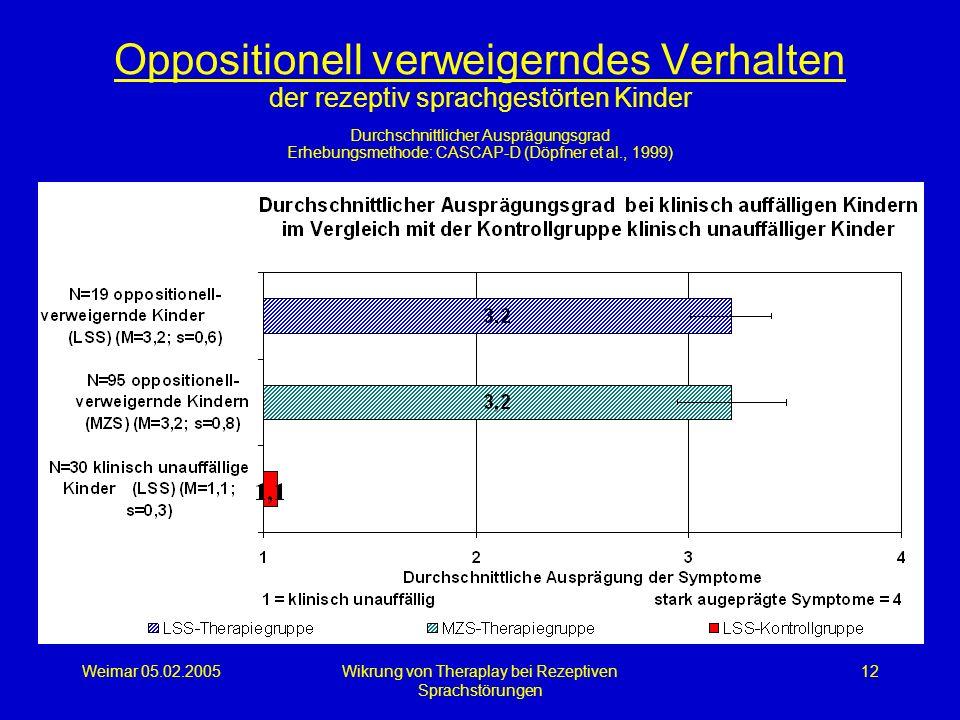 Weimar 05.02.2005Wikrung von Theraplay bei Rezeptiven Sprachstörungen 12 Oppositionell verweigerndes Verhalten der rezeptiv sprachgestörten Kinder Dur