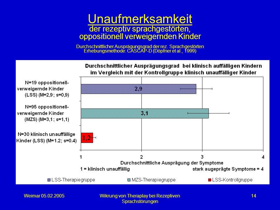 Weimar 05.02.2005Wikrung von Theraplay bei Rezeptiven Sprachstörungen 14 Unaufmerksamkeit der rezeptiv sprachgestörten, oppositionell verweigernden Ki