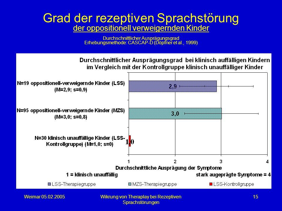 Weimar 05.02.2005Wikrung von Theraplay bei Rezeptiven Sprachstörungen 15 Grad der rezeptiven Sprachstörung der oppositionell verweigernden Kinder Durc