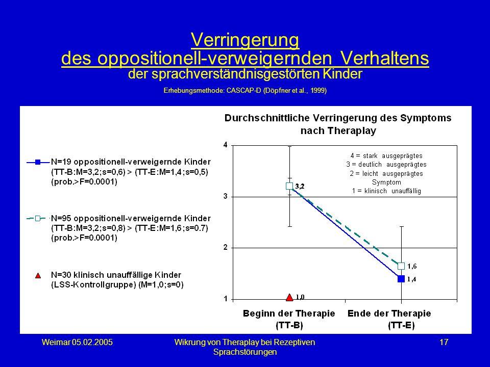 Weimar 05.02.2005Wikrung von Theraplay bei Rezeptiven Sprachstörungen 17 Verringerung des oppositionell-verweigernden Verhaltens der sprachverständnis