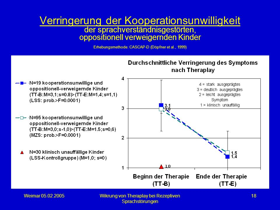 Weimar 05.02.2005Wikrung von Theraplay bei Rezeptiven Sprachstörungen 18 Verringerung der Kooperationsunwilligkeit der sprachverständnisgestörten, opp
