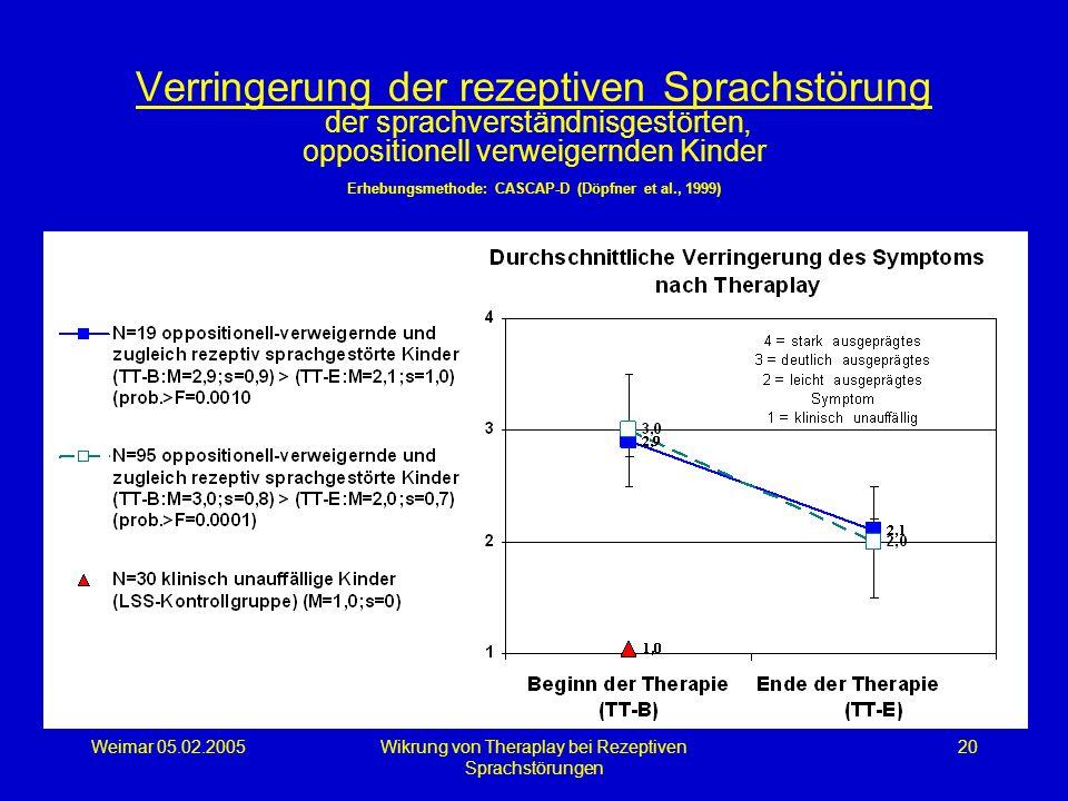 Weimar 05.02.2005Wikrung von Theraplay bei Rezeptiven Sprachstörungen 20 Verringerung der rezeptiven Sprachstörung der sprachverständnisgestörten, opp