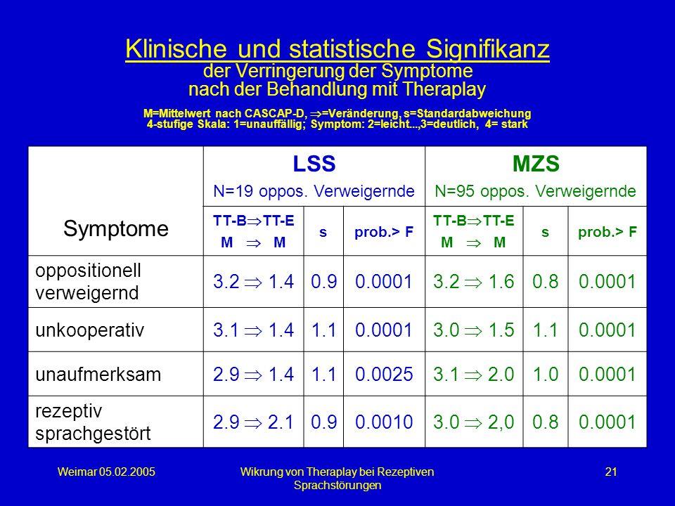 Weimar 05.02.2005Wikrung von Theraplay bei Rezeptiven Sprachstörungen 21 Klinische und statistische Signifikanz der Verringerung der Symptome nach der