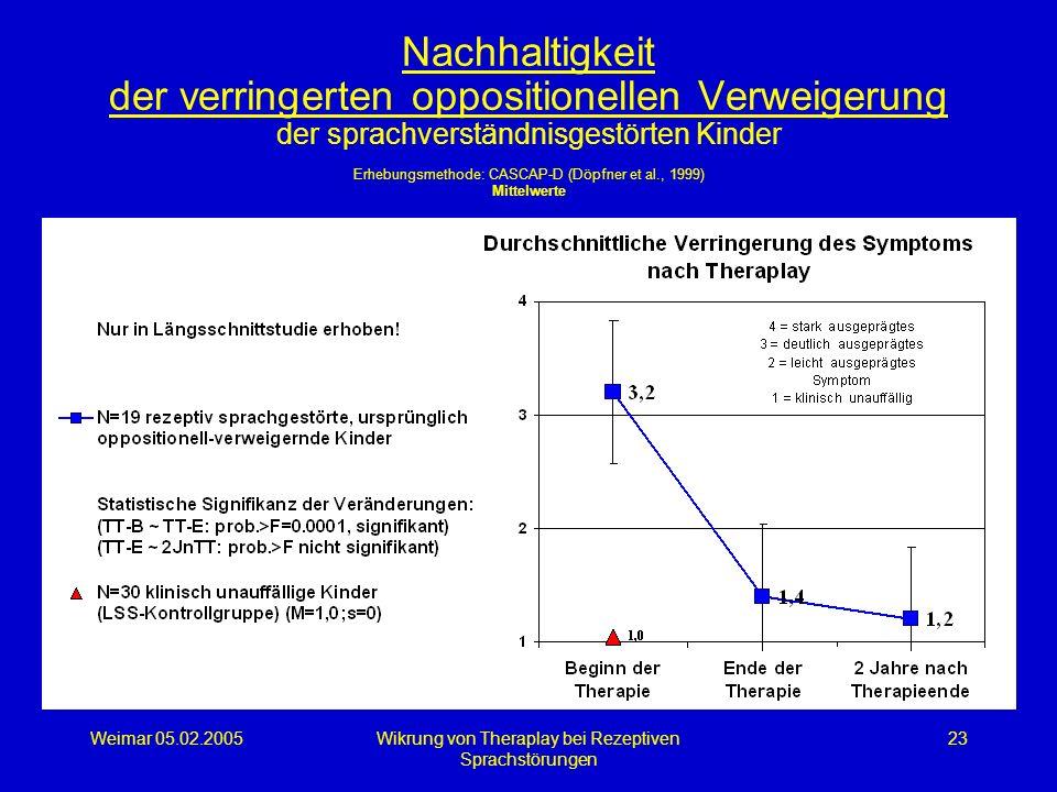 Weimar 05.02.2005Wikrung von Theraplay bei Rezeptiven Sprachstörungen 23 Nachhaltigkeit der verringerten oppositionellen Verweigerung der sprachverstä
