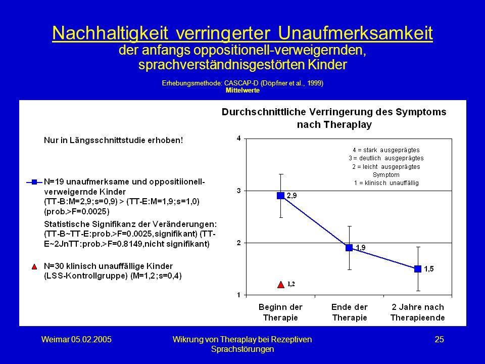 Weimar 05.02.2005Wikrung von Theraplay bei Rezeptiven Sprachstörungen 25 Nachhaltigkeit verringerter Unaufmerksamkeit der anfangs oppositionell-verwei