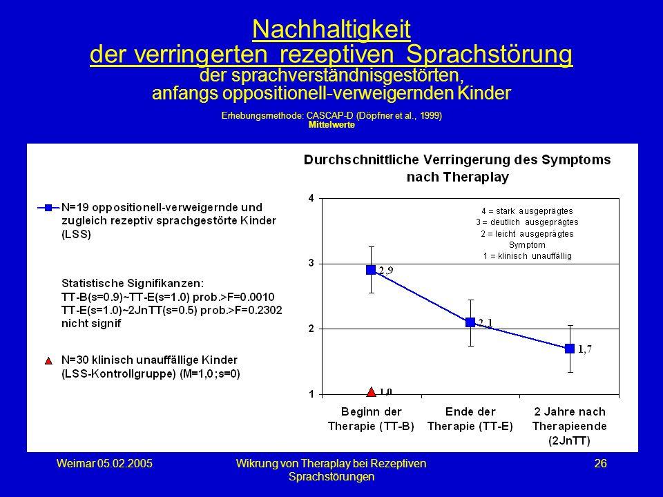 Weimar 05.02.2005Wikrung von Theraplay bei Rezeptiven Sprachstörungen 26 Nachhaltigkeit der verringerten rezeptiven Sprachstörung der sprachverständni