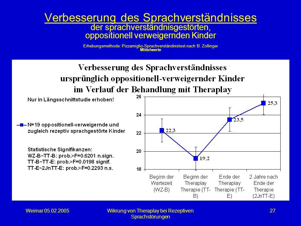 Weimar 05.02.2005Wikrung von Theraplay bei Rezeptiven Sprachstörungen 27 Verbesserung des Sprachverständnisses der sprachverständnisgestörten, opposit