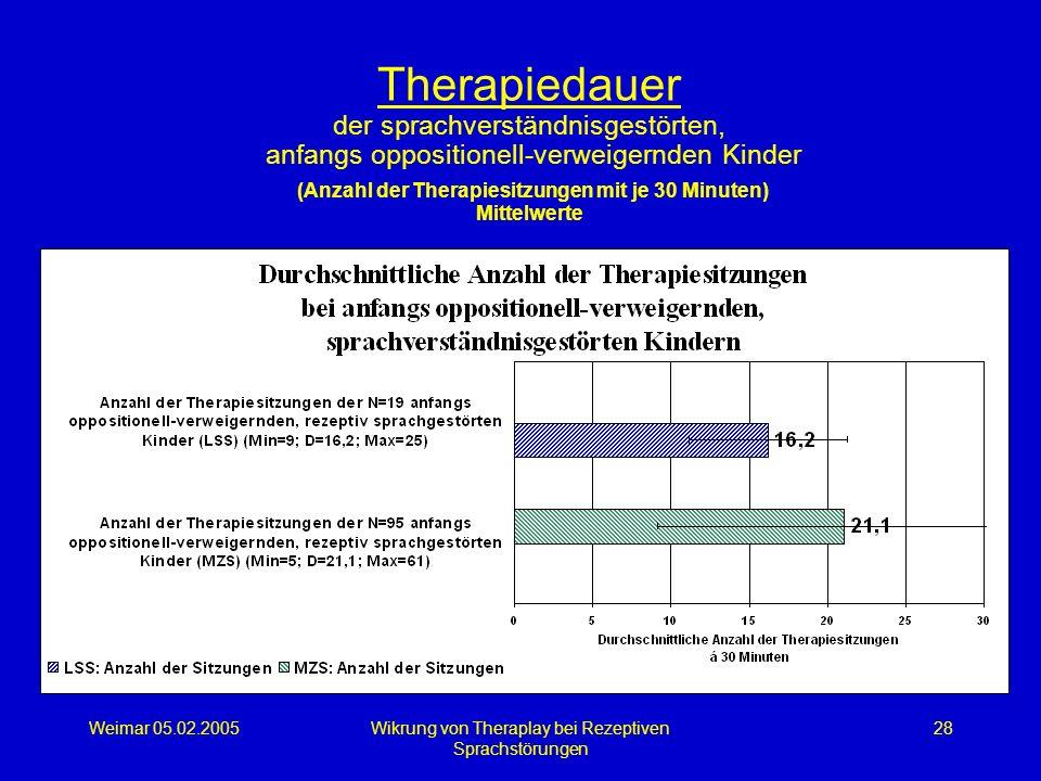 Weimar 05.02.2005Wikrung von Theraplay bei Rezeptiven Sprachstörungen 28 Therapiedauer der sprachverständnisgestörten, anfangs oppositionell-verweiger