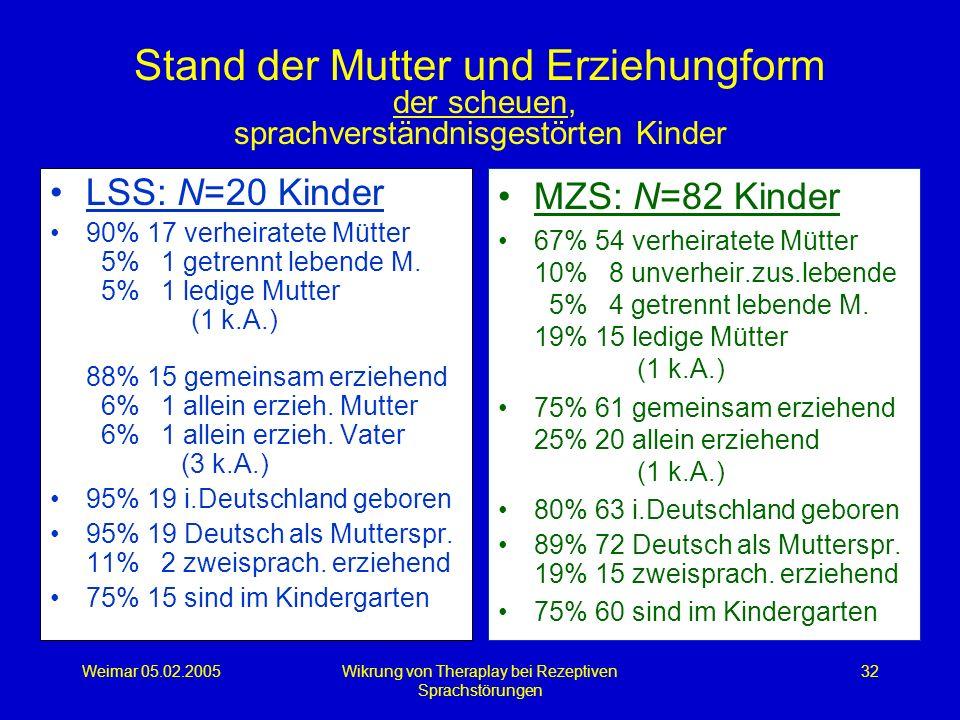 Weimar 05.02.2005Wikrung von Theraplay bei Rezeptiven Sprachstörungen 32 Stand der Mutter und Erziehungform der scheuen, sprachverständnisgestörten Ki