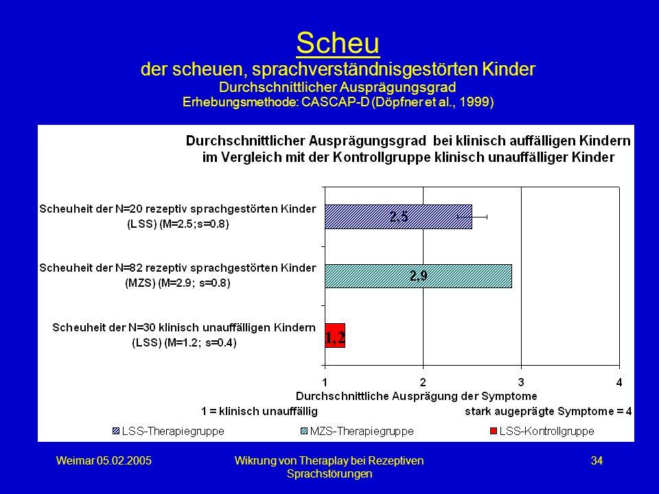 Weimar 05.02.2005Wikrung von Theraplay bei Rezeptiven Sprachstörungen 34 Scheu der scheuen, sprachverständnisgestörten Kinder Durchschnittlicher Auspr