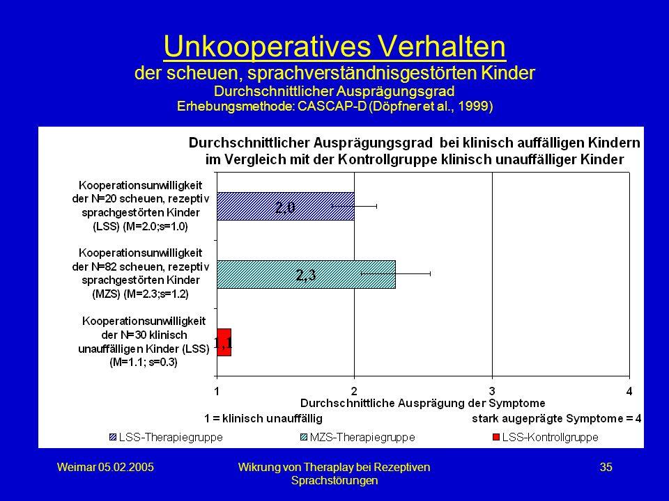 Weimar 05.02.2005Wikrung von Theraplay bei Rezeptiven Sprachstörungen 35 Unkooperatives Verhalten der scheuen, sprachverständnisgestörten Kinder Durch