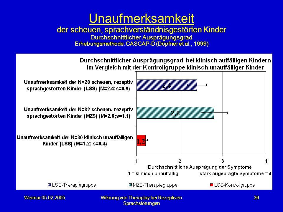 Weimar 05.02.2005Wikrung von Theraplay bei Rezeptiven Sprachstörungen 36 Unaufmerksamkeit der scheuen, sprachverständnisgestörten Kinder Durchschnittl
