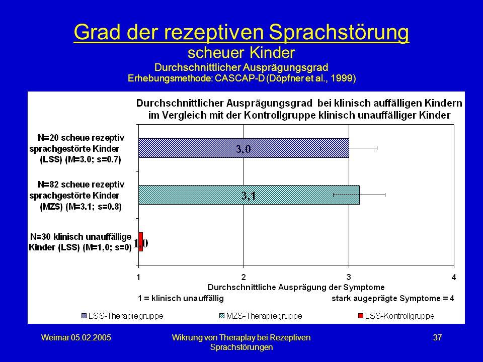 Weimar 05.02.2005Wikrung von Theraplay bei Rezeptiven Sprachstörungen 37 Grad der rezeptiven Sprachstörung scheuer Kinder Durchschnittlicher Ausprägun