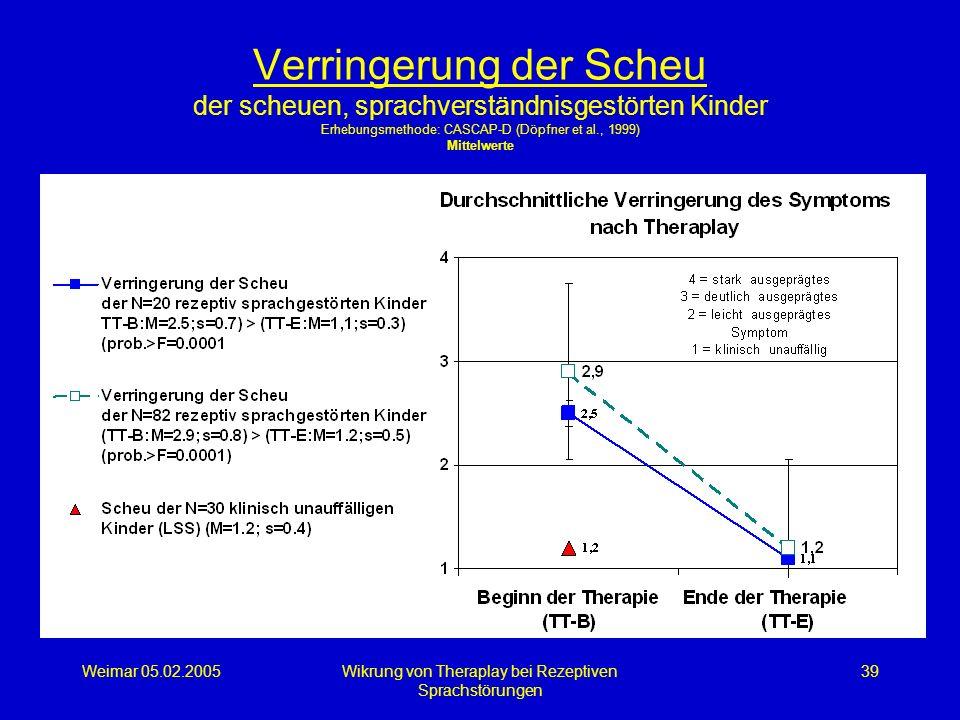 Weimar 05.02.2005Wikrung von Theraplay bei Rezeptiven Sprachstörungen 39 Verringerung der Scheu der scheuen, sprachverständnisgestörten Kinder Erhebun