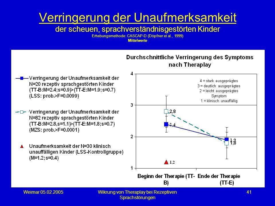 Weimar 05.02.2005Wikrung von Theraplay bei Rezeptiven Sprachstörungen 41 Verringerung der Unaufmerksamkeit der scheuen, sprachverständnisgestörten Kin