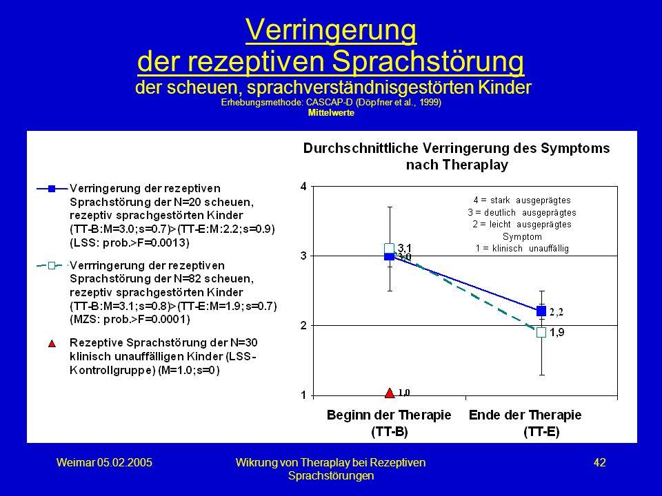 Weimar 05.02.2005Wikrung von Theraplay bei Rezeptiven Sprachstörungen 42 Verringerung der rezeptiven Sprachstörung der scheuen, sprachverständnisgestö