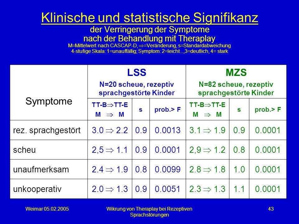 Weimar 05.02.2005Wikrung von Theraplay bei Rezeptiven Sprachstörungen 43 Klinische und statistische Signifikanz der Verringerung der Symptome nach der