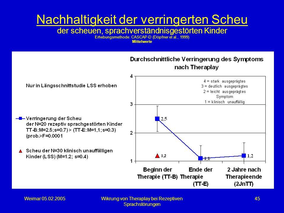 Weimar 05.02.2005Wikrung von Theraplay bei Rezeptiven Sprachstörungen 45 Nachhaltigkeit der verringerten Scheu der scheuen, sprachverständnisgestörten
