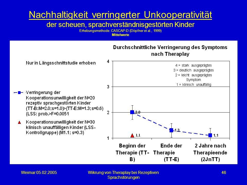 Weimar 05.02.2005Wikrung von Theraplay bei Rezeptiven Sprachstörungen 46 Nachhaltigkeit verringerter Unkooperativität der scheuen, sprachverständnisge