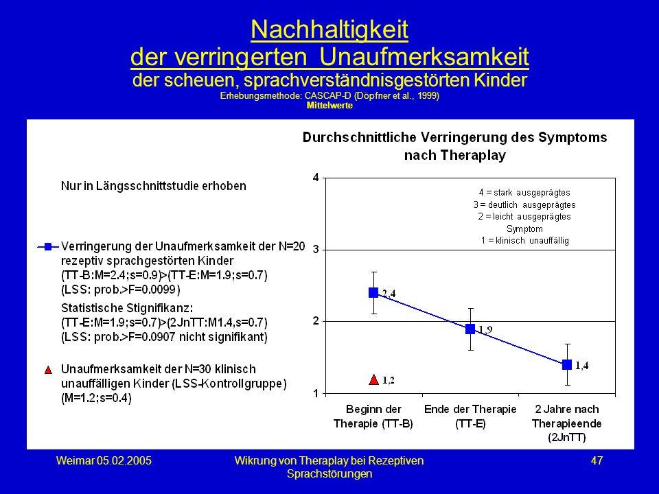 Weimar 05.02.2005Wikrung von Theraplay bei Rezeptiven Sprachstörungen 47 Nachhaltigkeit der verringerten Unaufmerksamkeit der scheuen, sprachverständn