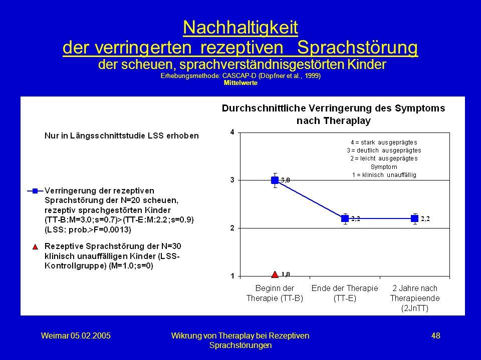 Weimar 05.02.2005Wikrung von Theraplay bei Rezeptiven Sprachstörungen 48 Nachhaltigkeit der verringerten rezeptiven Sprachstörung der scheuen, sprachv