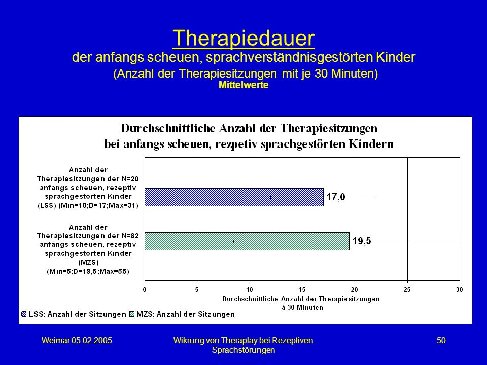 Weimar 05.02.2005Wikrung von Theraplay bei Rezeptiven Sprachstörungen 50 Therapiedauer der anfangs scheuen, sprachverständnisgestörten Kinder (Anzahl