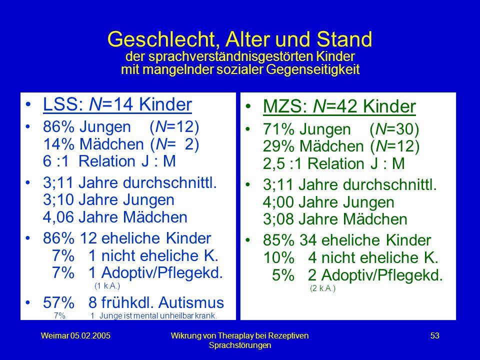 Weimar 05.02.2005Wikrung von Theraplay bei Rezeptiven Sprachstörungen 53 Geschlecht, Alter und Stand der sprachverständnisgestörten Kinder mit mangeln