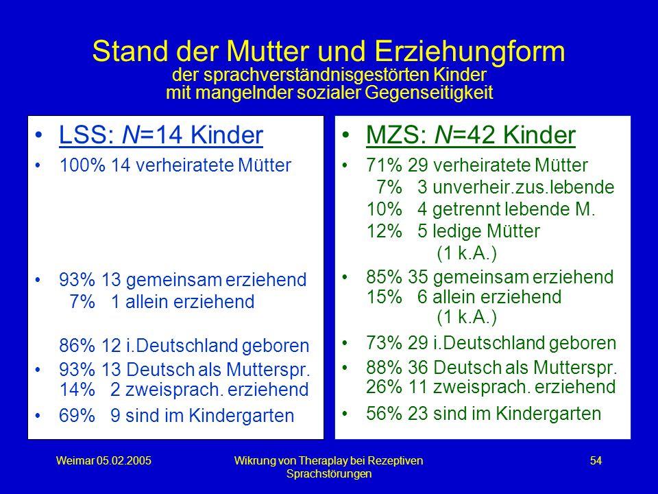 Weimar 05.02.2005Wikrung von Theraplay bei Rezeptiven Sprachstörungen 54 Stand der Mutter und Erziehungform der sprachverständnisgestörten Kinder mit