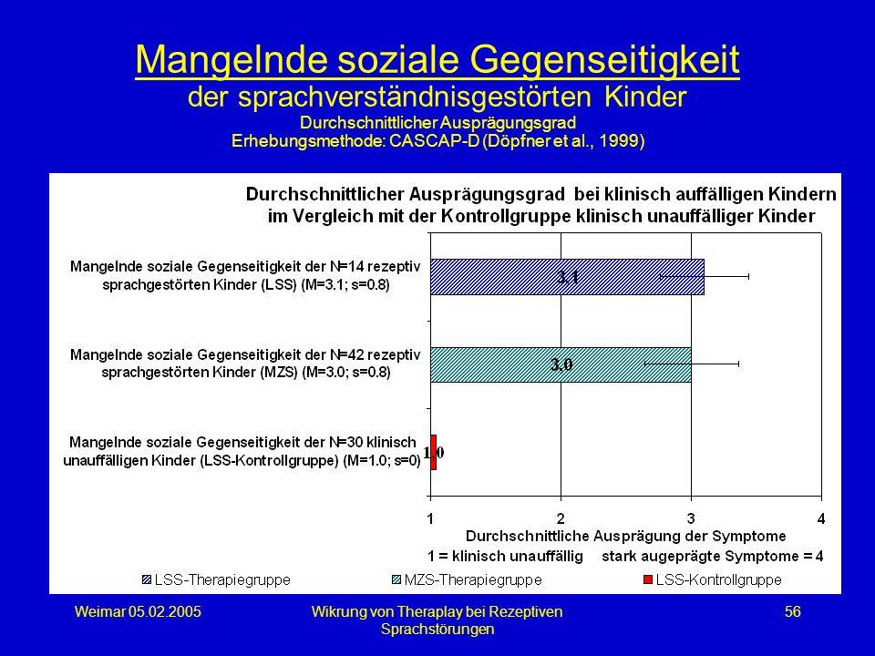 Weimar 05.02.2005Wikrung von Theraplay bei Rezeptiven Sprachstörungen 56 Mangelnde soziale Gegenseitigkeit der sprachverständnisgestörten Kinder Durch