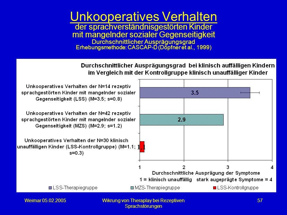 Weimar 05.02.2005Wikrung von Theraplay bei Rezeptiven Sprachstörungen 57 Unkooperatives Verhalten der sprachverständnisgestörten Kinder mit mangelnder