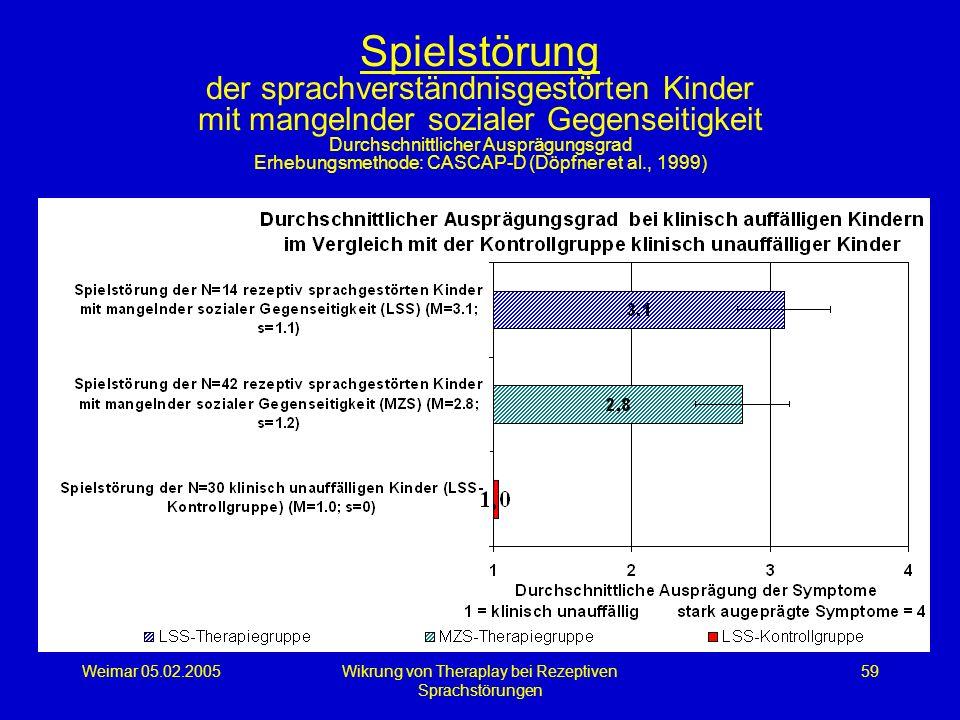Weimar 05.02.2005Wikrung von Theraplay bei Rezeptiven Sprachstörungen 59 Spielstörung der sprachverständnisgestörten Kinder mit mangelnder sozialer Ge