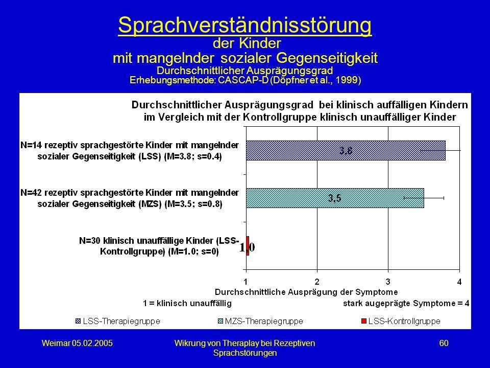 Weimar 05.02.2005Wikrung von Theraplay bei Rezeptiven Sprachstörungen 60 Sprachverständnisstörung der Kinder mit mangelnder sozialer Gegenseitigkeit D
