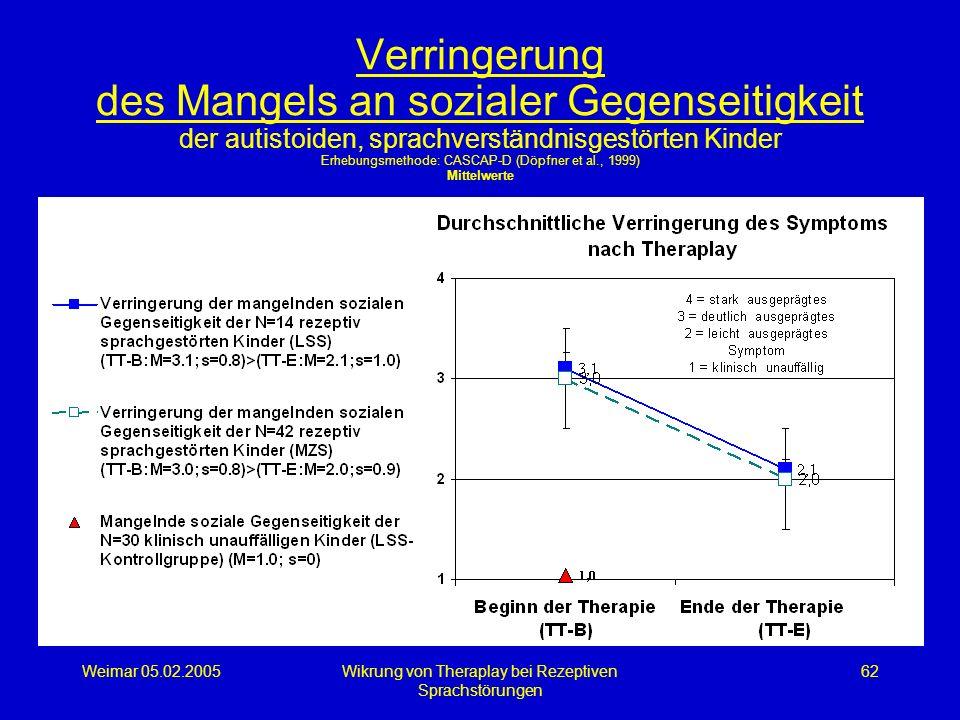 Weimar 05.02.2005Wikrung von Theraplay bei Rezeptiven Sprachstörungen 62 Verringerung des Mangels an sozialer Gegenseitigkeit der autistoiden, sprachv