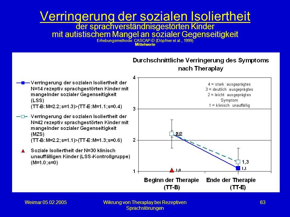 Weimar 05.02.2005Wikrung von Theraplay bei Rezeptiven Sprachstörungen 63 Verringerung der sozialen Isoliertheit der sprachverständnisgestörten Kinder