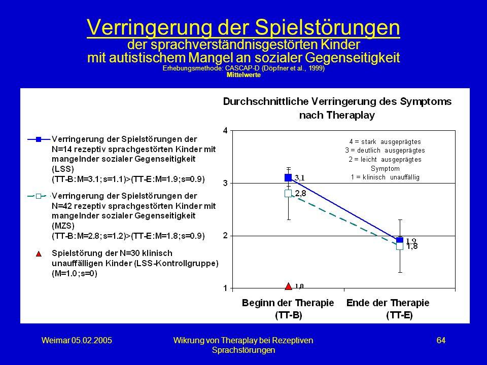 Weimar 05.02.2005Wikrung von Theraplay bei Rezeptiven Sprachstörungen 64 Verringerung der Spielstörungen der sprachverständnisgestörten Kinder mit aut