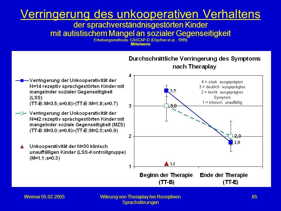 Weimar 05.02.2005Wikrung von Theraplay bei Rezeptiven Sprachstörungen 65 Verringerung des unkooperativen Verhaltens der sprachverständnisgestörten Kin