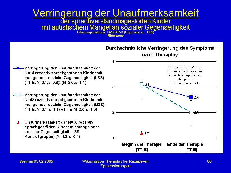Weimar 05.02.2005Wikrung von Theraplay bei Rezeptiven Sprachstörungen 66 Verringerung der Unaufmerksamkeit der sprachverständnisgestörten Kinder mit a