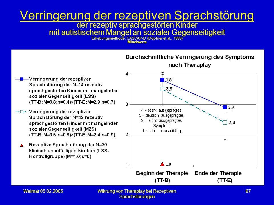 Weimar 05.02.2005Wikrung von Theraplay bei Rezeptiven Sprachstörungen 67 Verringerung der rezeptiven Sprachstörung der rezeptiv sprachgestörten Kinder