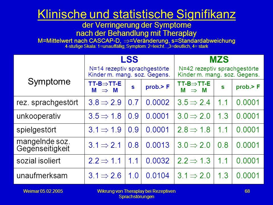 Weimar 05.02.2005Wikrung von Theraplay bei Rezeptiven Sprachstörungen 68 Klinische und statistische Signifikanz der Verringerung der Symptome nach der