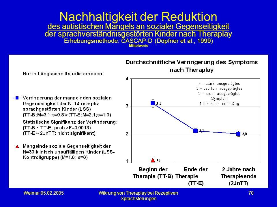 Weimar 05.02.2005Wikrung von Theraplay bei Rezeptiven Sprachstörungen 70 Nachhaltigkeit der Reduktion des autistischen Mangels an sozialer Gegenseitig