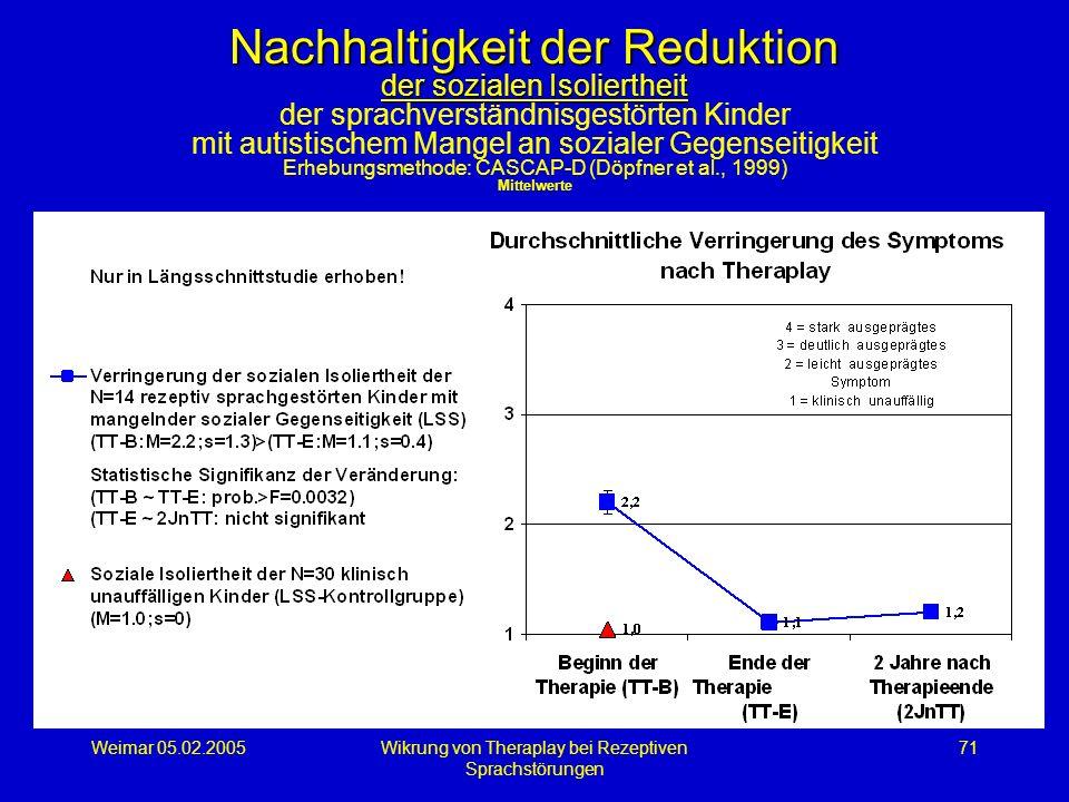 Weimar 05.02.2005Wikrung von Theraplay bei Rezeptiven Sprachstörungen 71 Nachhaltigkeit der Reduktion der sozialen Isoliertheit Nachhaltigkeit der Red