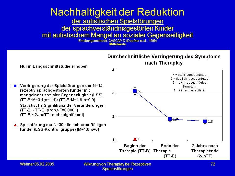 Weimar 05.02.2005Wikrung von Theraplay bei Rezeptiven Sprachstörungen 72 Nachhaltigkeit der Reduktion der autistischen Spielstörungen der sprachverstä