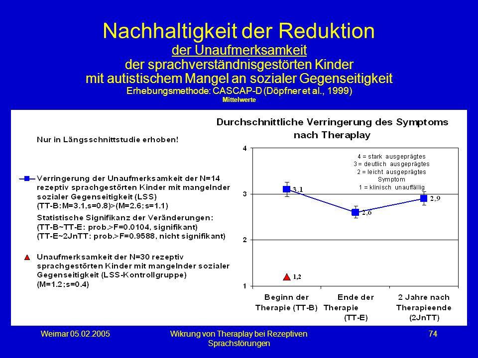 Weimar 05.02.2005Wikrung von Theraplay bei Rezeptiven Sprachstörungen 74 Nachhaltigkeit der Reduktion der Unaufmerksamkeit der sprachverständnisgestör