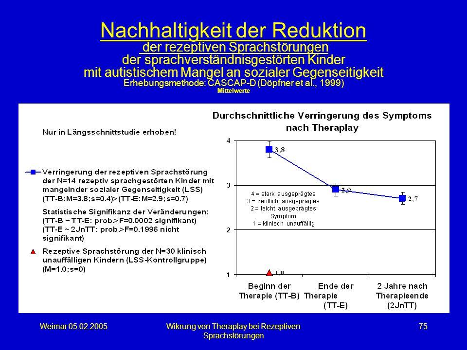 Weimar 05.02.2005Wikrung von Theraplay bei Rezeptiven Sprachstörungen 75 Nachhaltigkeit der Reduktion der rezeptiven Sprachstörungen der sprachverstän
