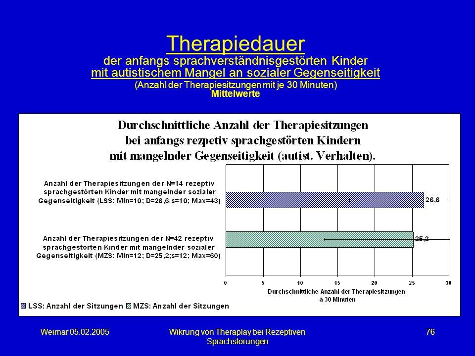 Weimar 05.02.2005Wikrung von Theraplay bei Rezeptiven Sprachstörungen 76 Therapiedauer der anfangs sprachverständnisgestörten Kinder mit autistischem